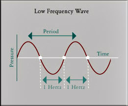 Low Frequency sound wave illustration