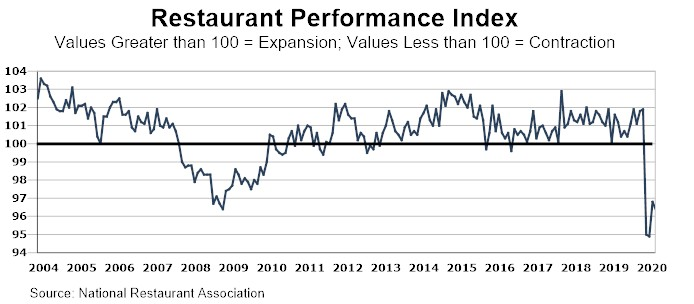 restaurant performance index due to COVID